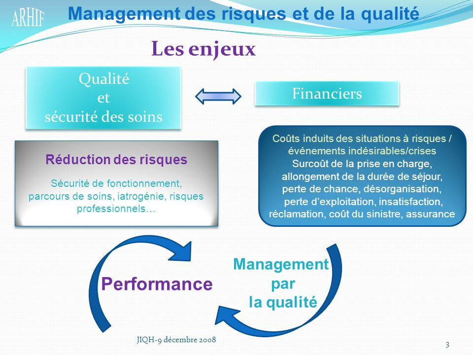 Les enjeux Management des risques et de la qualité Performance Qualité