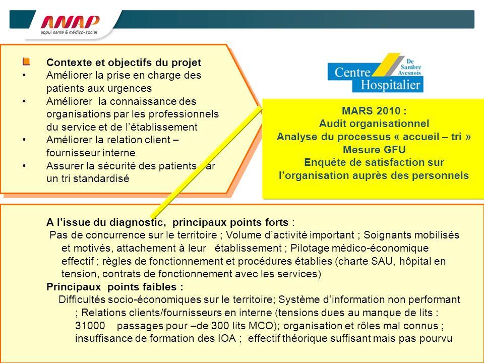 Contexte et objectifs du projet