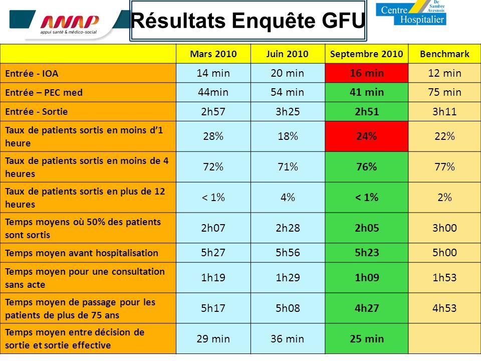 Résultats Enquête GFU 14 min 20 min 16 min 12 min 44min 54 min 41 min