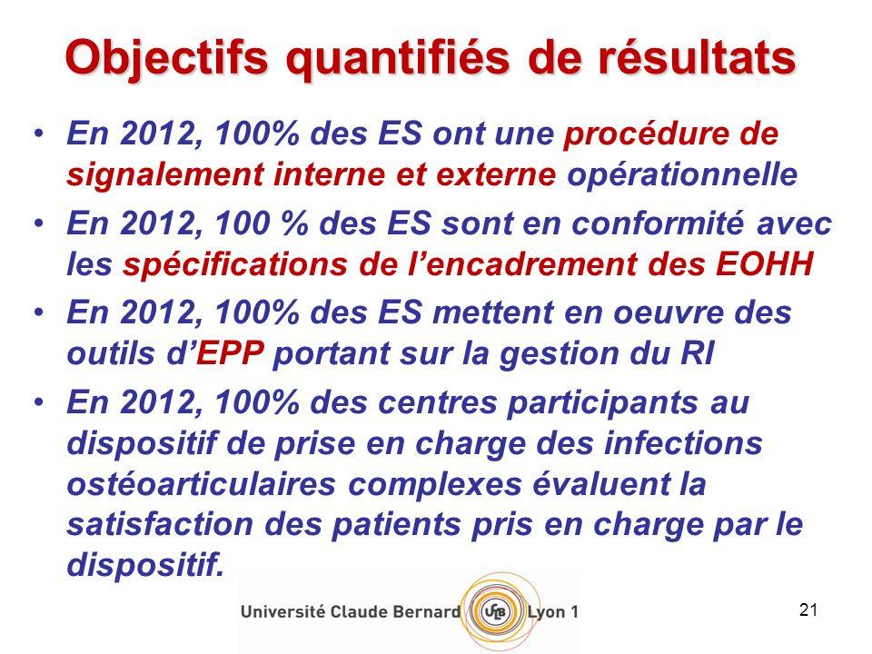 Objectifs quantifiés de résultats