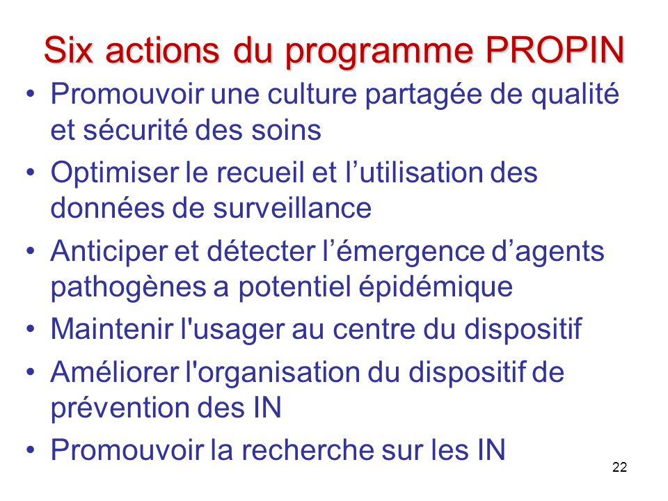 Six actions du programme PROPIN