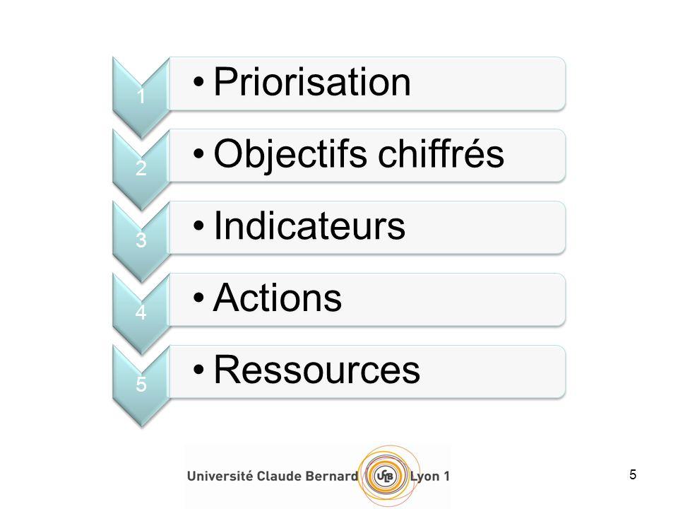 1 Priorisation 2 Objectifs chiffrés 3 Indicateurs 4 Actions 5 Ressources