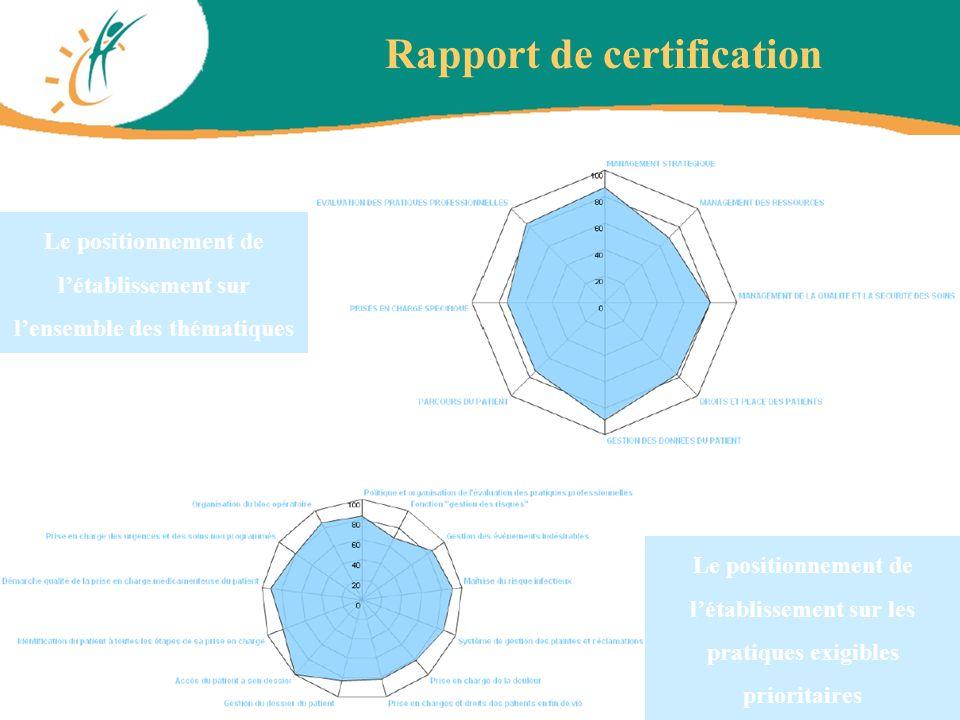 Rapport de certification