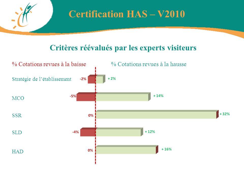Critères réévalués par les experts visiteurs