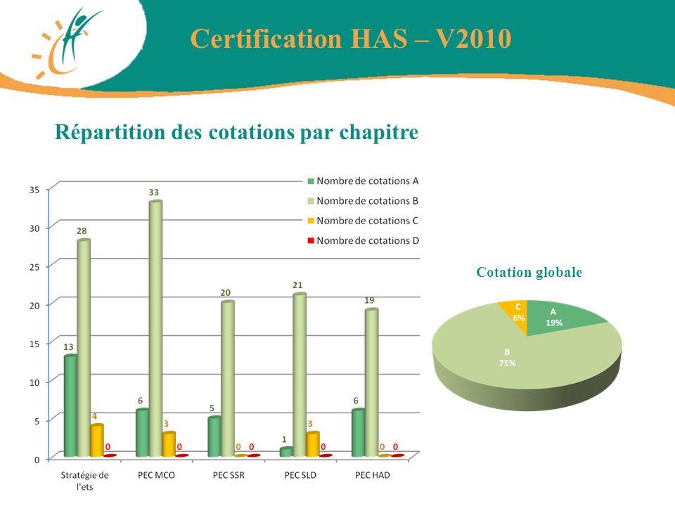 Certification HAS – V2010 Répartition des cotations par chapitre