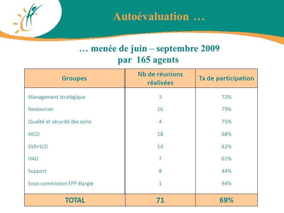 … menée de juin – septembre 2009 Nb de réunions réalisées