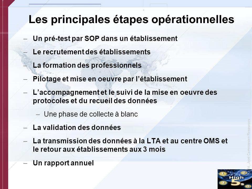 Les principales étapes opérationnelles