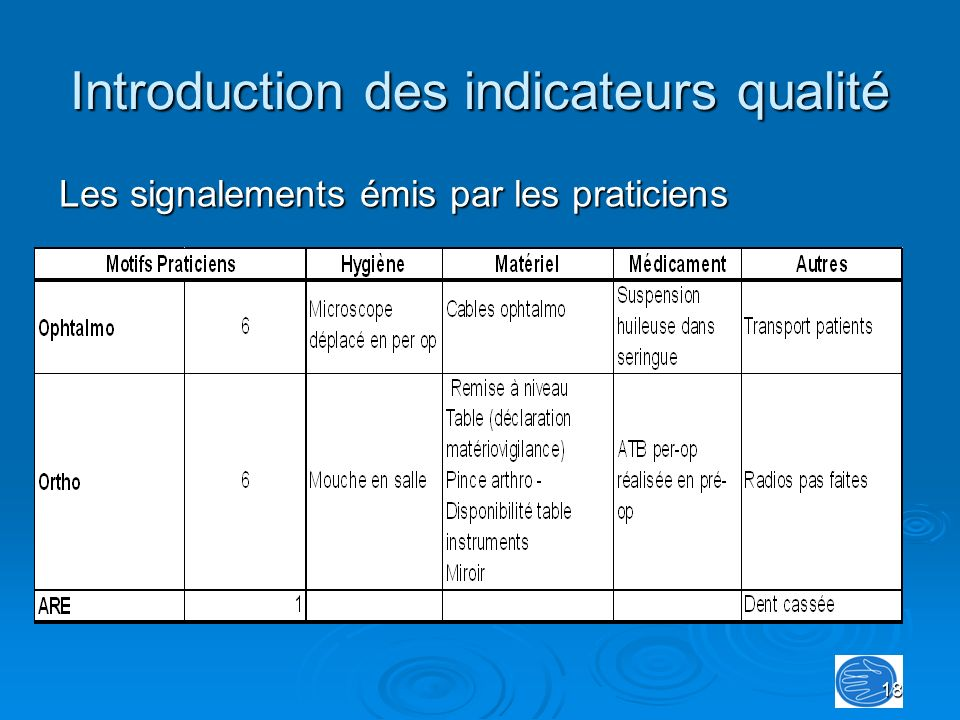 Introduction des indicateurs qualité
