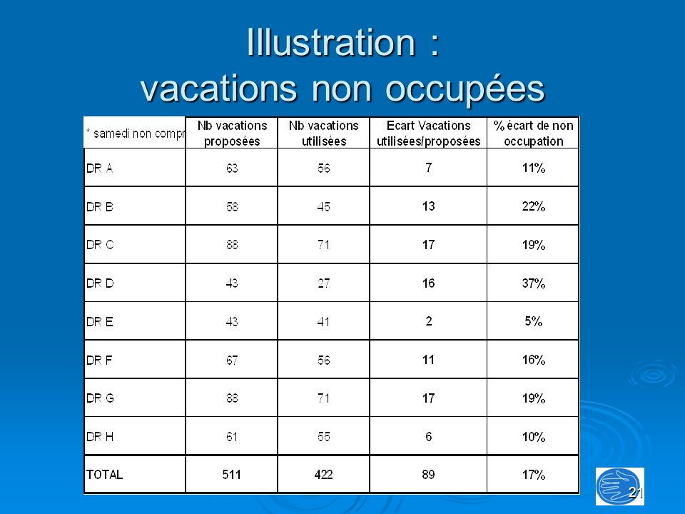 Illustration : vacations non occupées