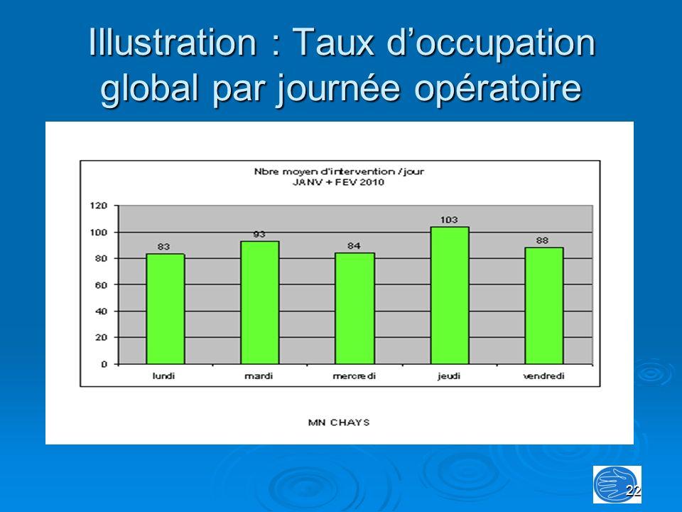 Illustration : Taux d'occupation global par journée opératoire
