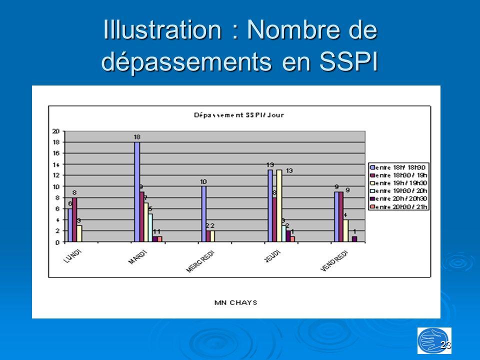 Illustration : Nombre de dépassements en SSPI