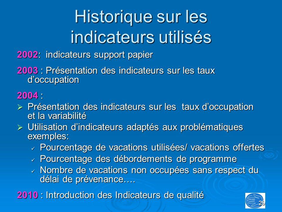 Historique sur les indicateurs utilisés