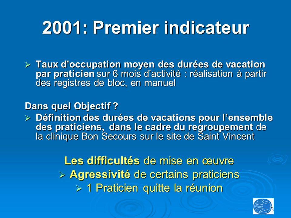 2001: Premier indicateur Les difficultés de mise en œuvre