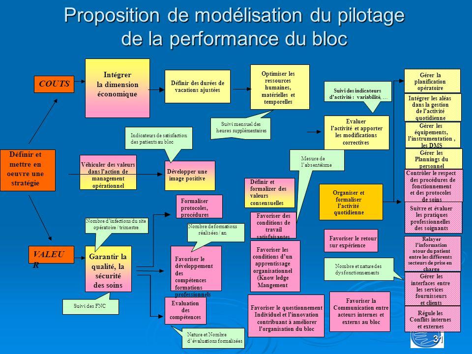 Proposition de modélisation du pilotage de la performance du bloc