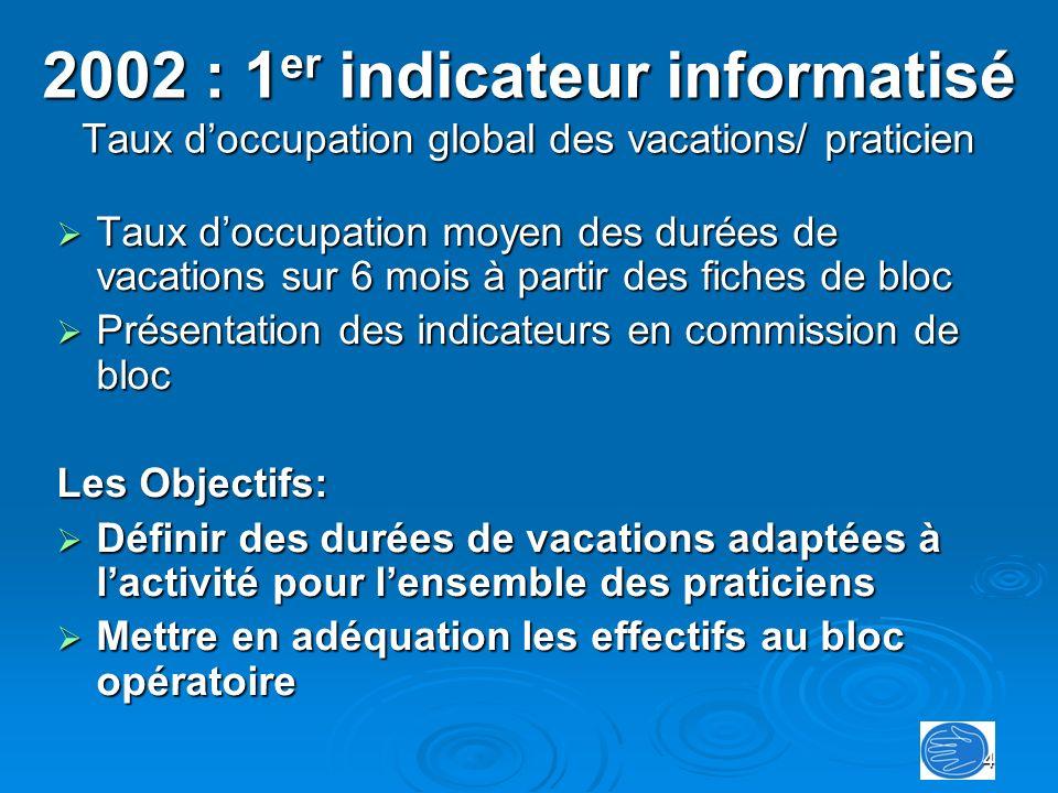 2002 : 1er indicateur informatisé Taux d'occupation global des vacations/ praticien