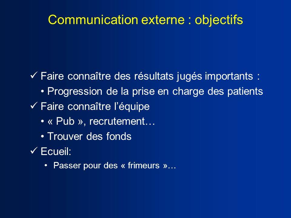 Communication externe : objectifs