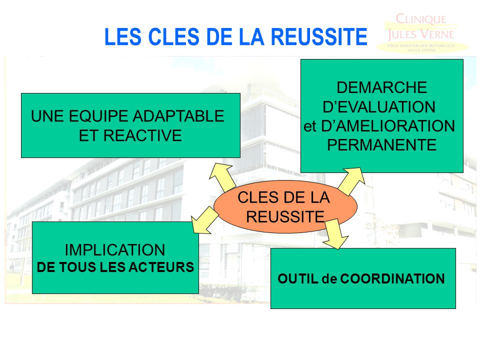 LES CLES DE LA REUSSITE DEMARCHE D'EVALUATION et D'AMELIORATION