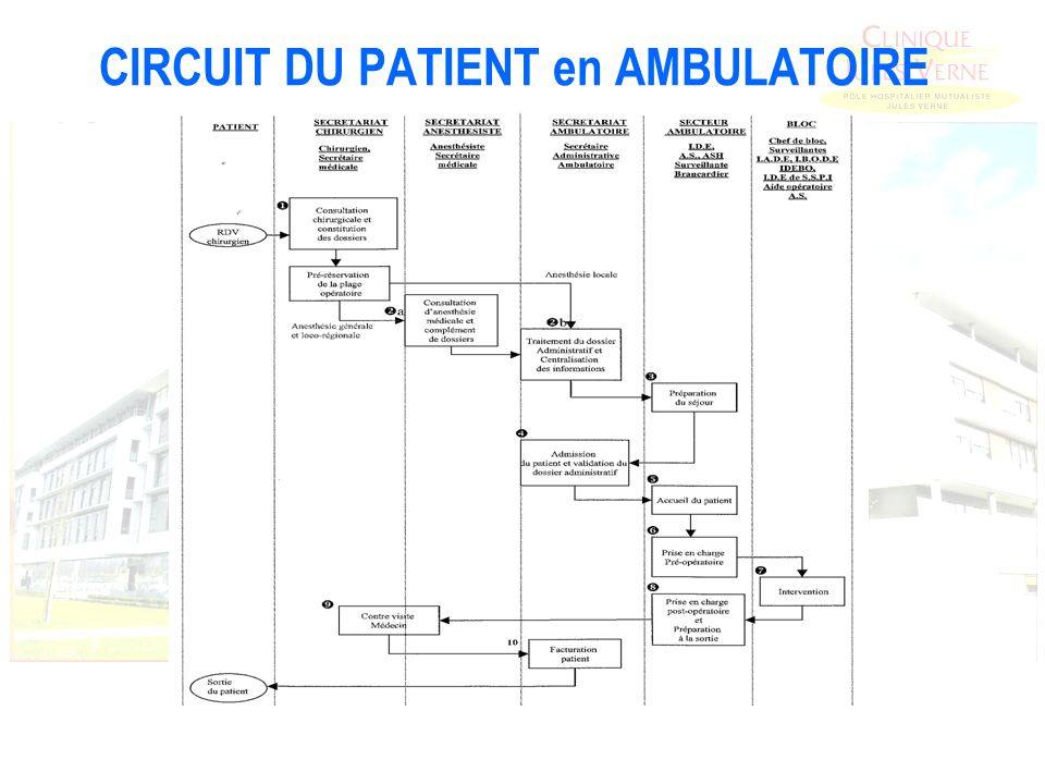 CIRCUIT DU PATIENT en AMBULATOIRE