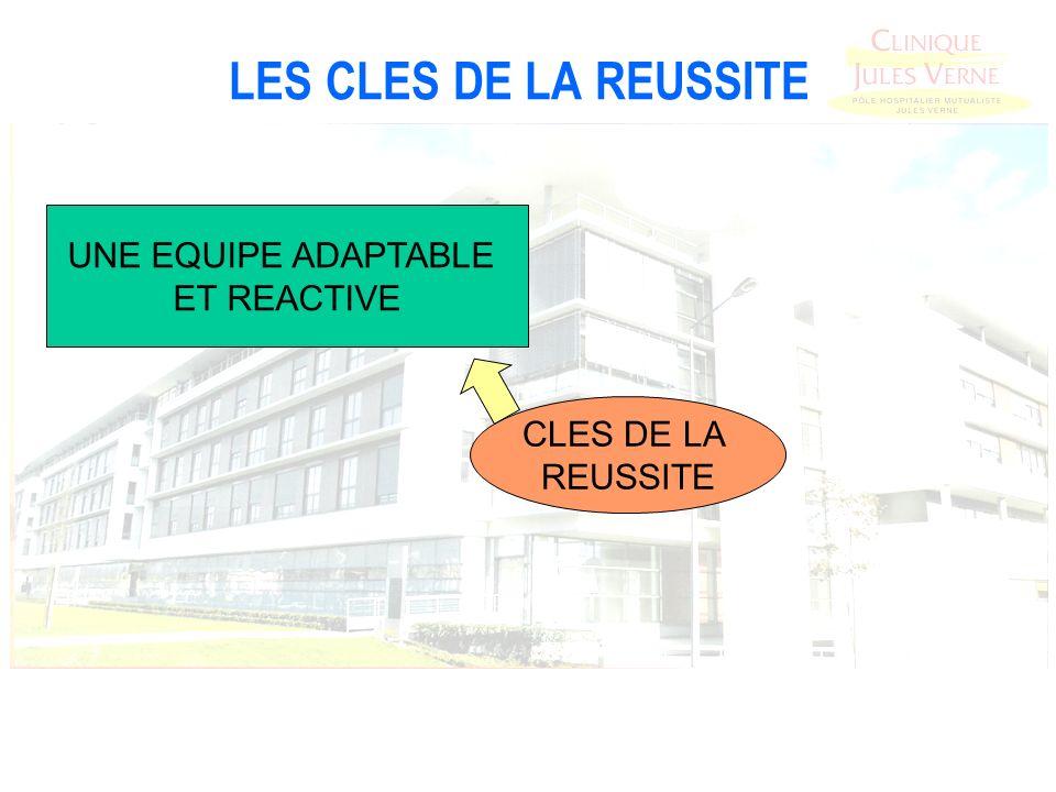LES CLES DE LA REUSSITE UNE EQUIPE ADAPTABLE ET REACTIVE CLES DE LA