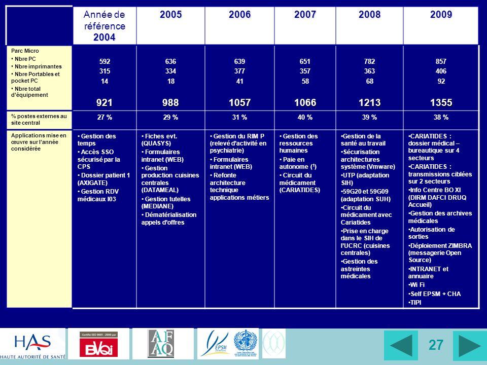 Année de référence 2004 2005. 2006. 2007. 2008. 2009. Parc Micro. Nbre PC. Nbre imprimantes.