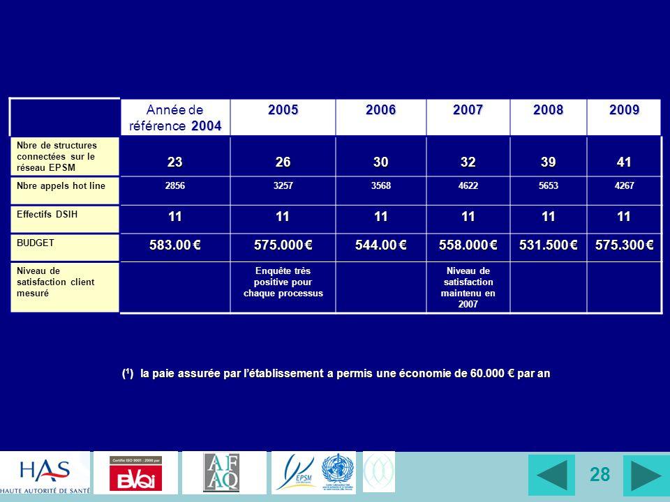 Année de référence 2004 2005. 2006. 2007. 2008. 2009. Nbre de structures connectées sur le réseau EPSM.