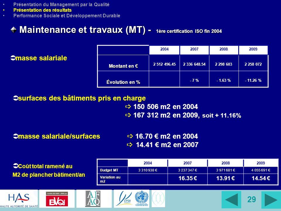 Maintenance et travaux (MT) - 1ère certification ISO fin 2004