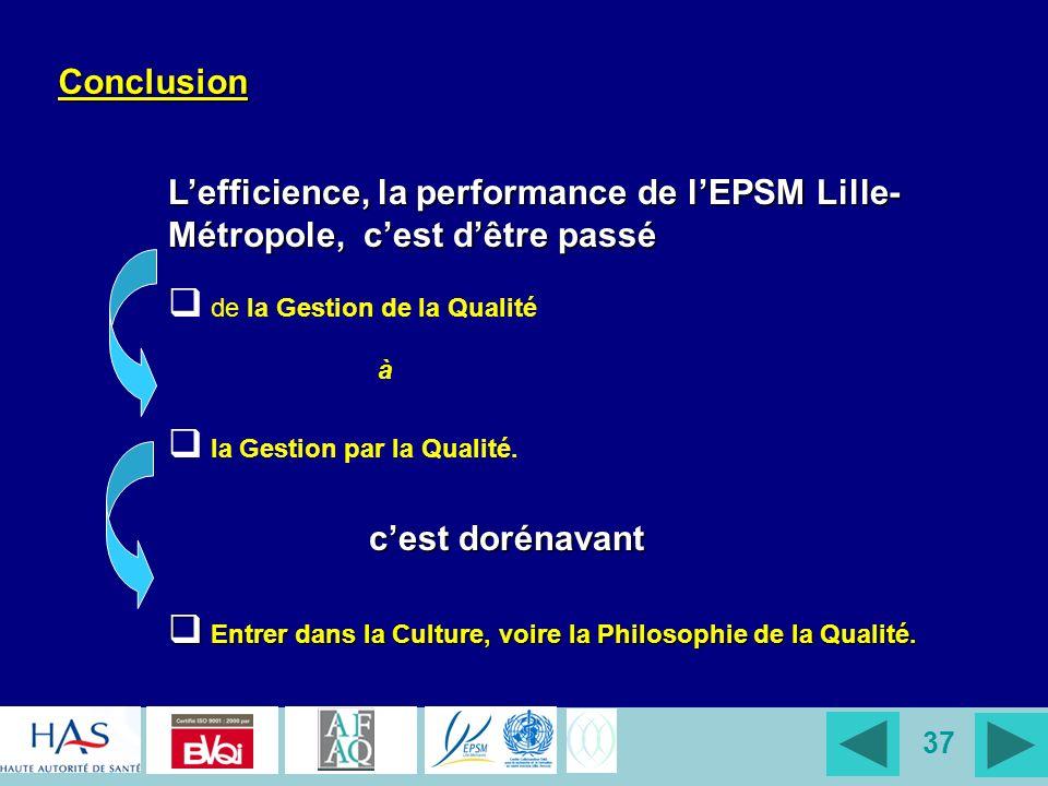 Conclusion L'efficience, la performance de l'EPSM Lille-Métropole, c'est d'être passé. de la Gestion de la Qualité.