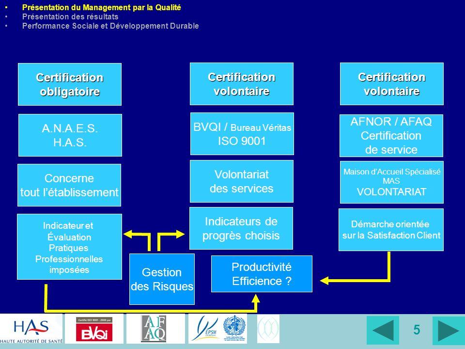 Certification obligatoire Certification volontaire Certification