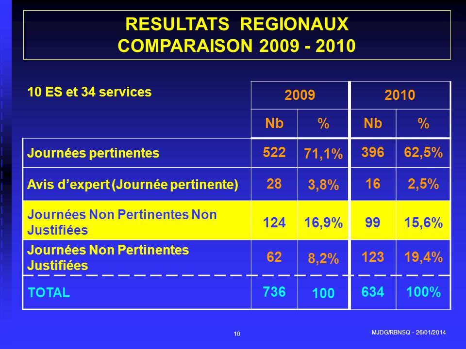 RESULTATS REGIONAUX COMPARAISON 2009 - 2010