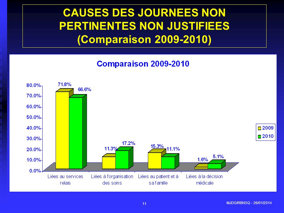 CAUSES DES JOURNEES NON PERTINENTES NON JUSTIFIEES (Comparaison 2009-2010)