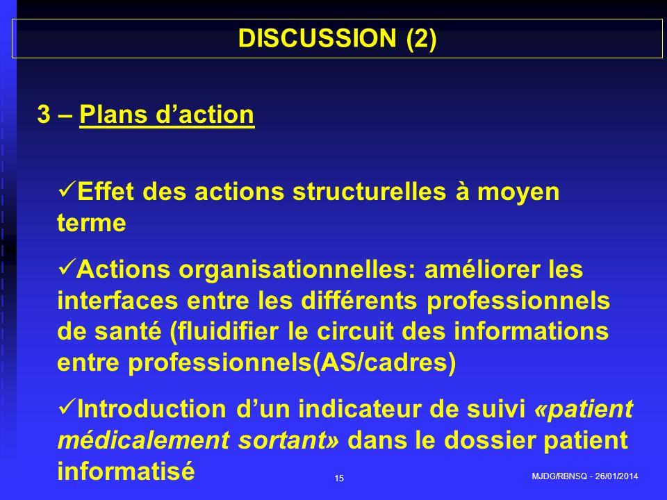 Effet des actions structurelles à moyen terme