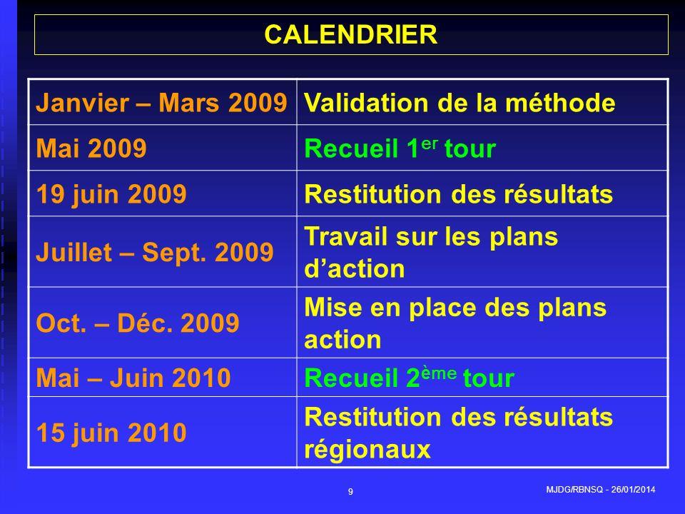 Validation de la méthode Mai 2009 Recueil 1er tour 19 juin 2009