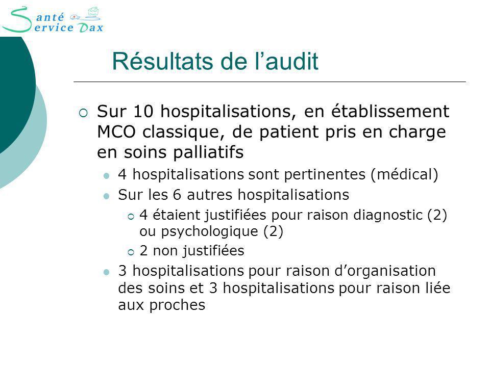 Résultats de l'audit Sur 10 hospitalisations, en établissement MCO classique, de patient pris en charge en soins palliatifs.