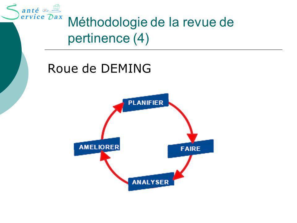 Méthodologie de la revue de pertinence (4)
