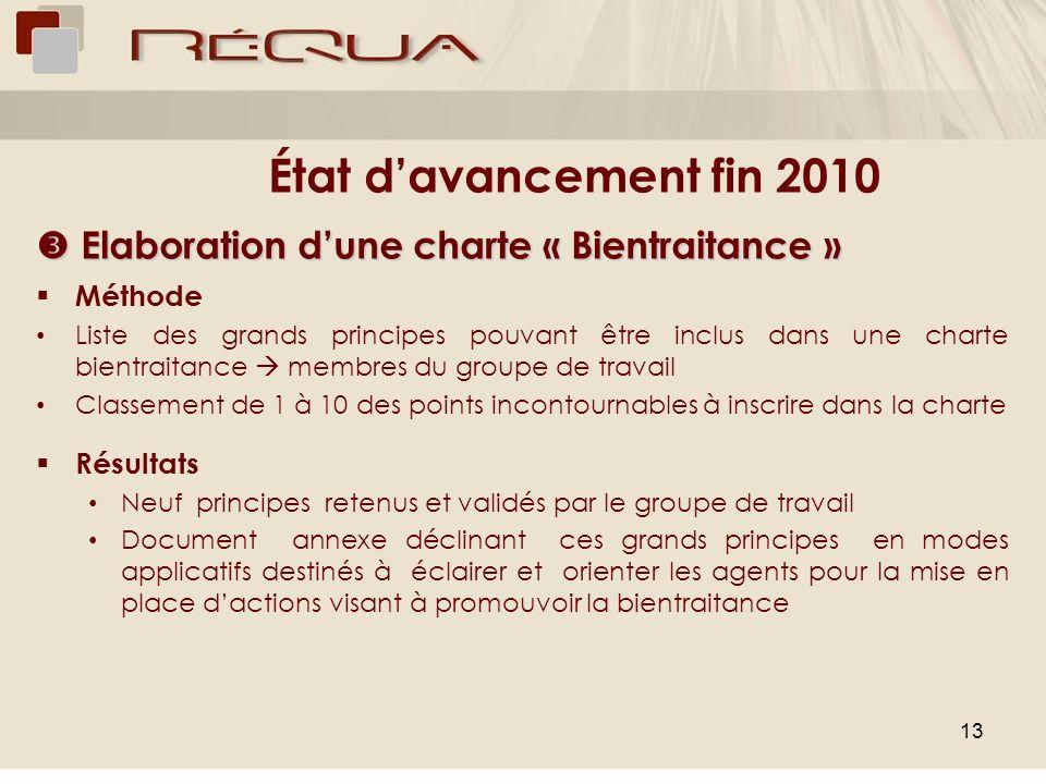 État d'avancement fin 2010  Elaboration d'une charte « Bientraitance » Méthode.