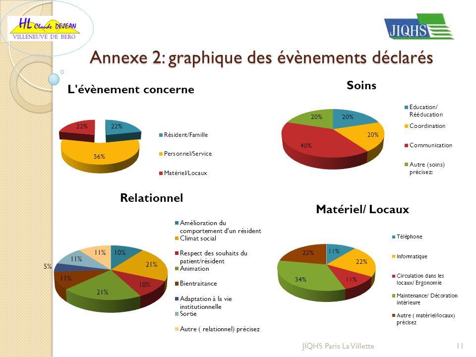 Annexe 2: graphique des évènements déclarés
