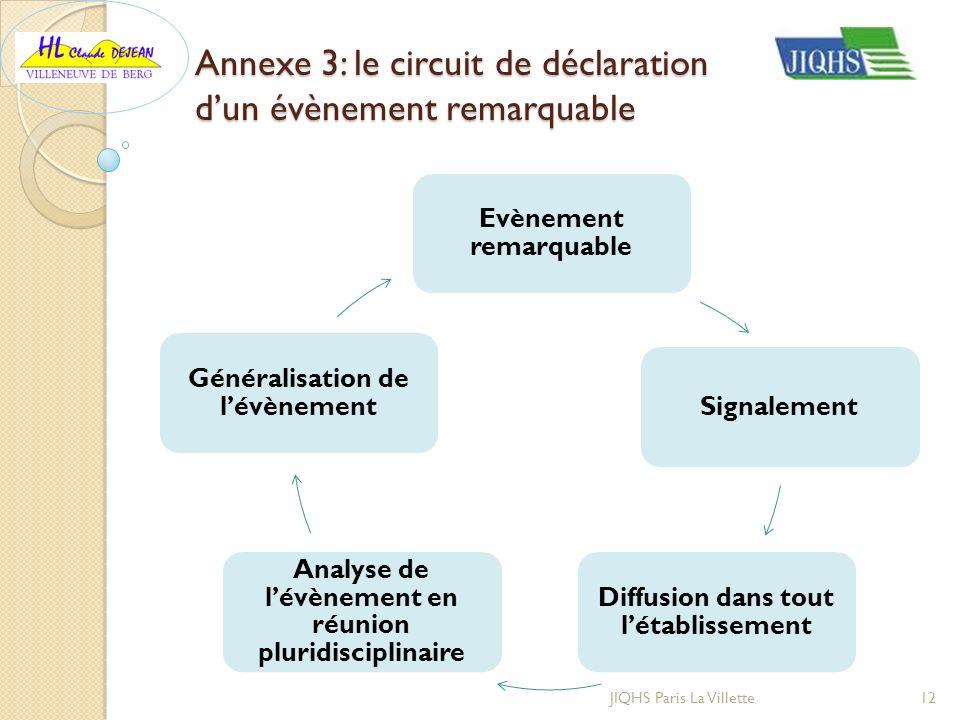 Annexe 3: le circuit de déclaration d'un évènement remarquable