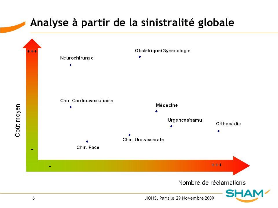 Analyse à partir de la sinistralité globale