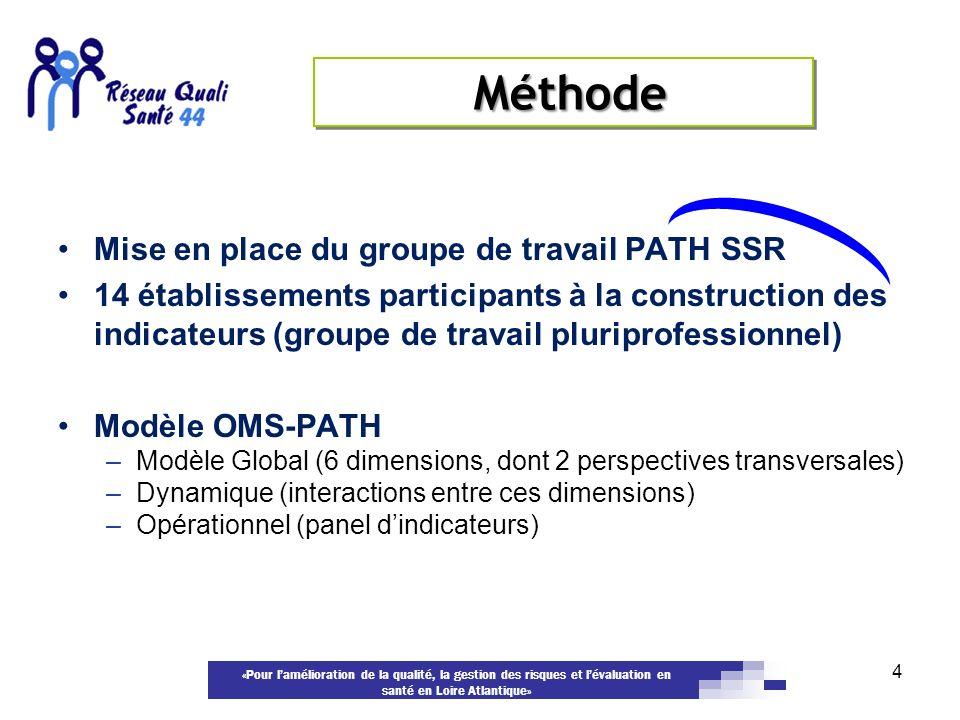Méthode Mise en place du groupe de travail PATH SSR