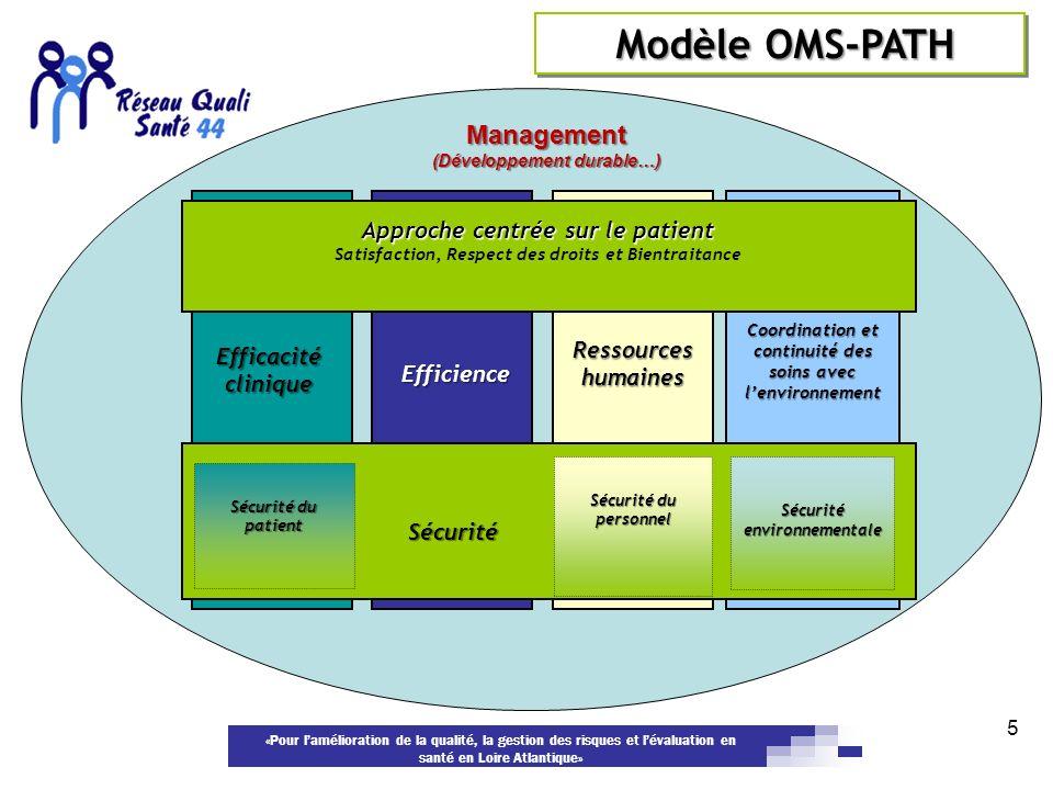Modèle OMS-PATH Management (Développement durable…)