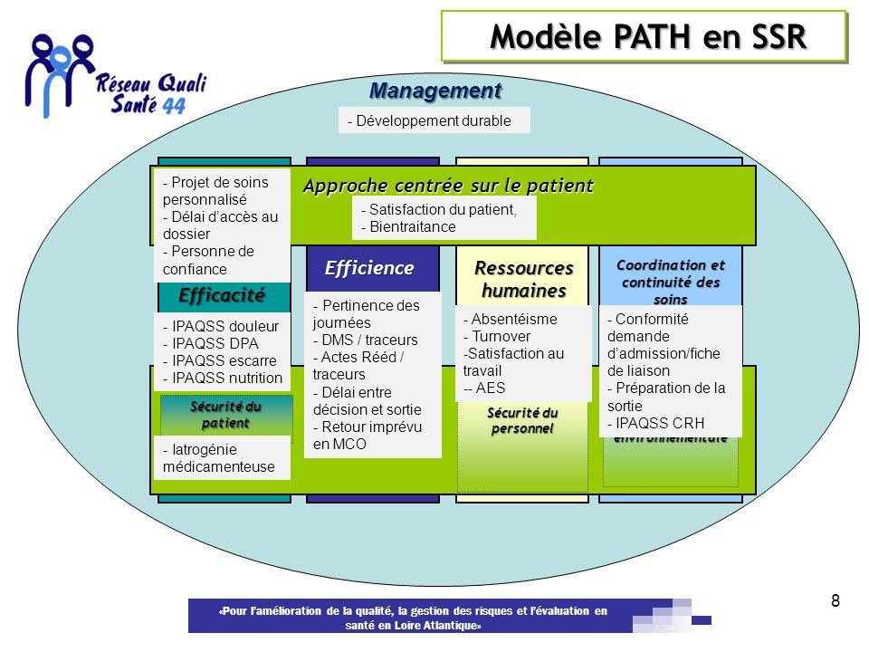 Approche centrée sur le patient Coordination et continuité des soins