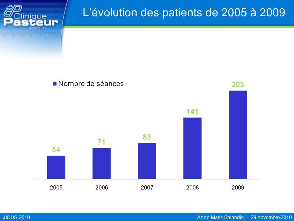 L'évolution des patients de 2005 à 2009