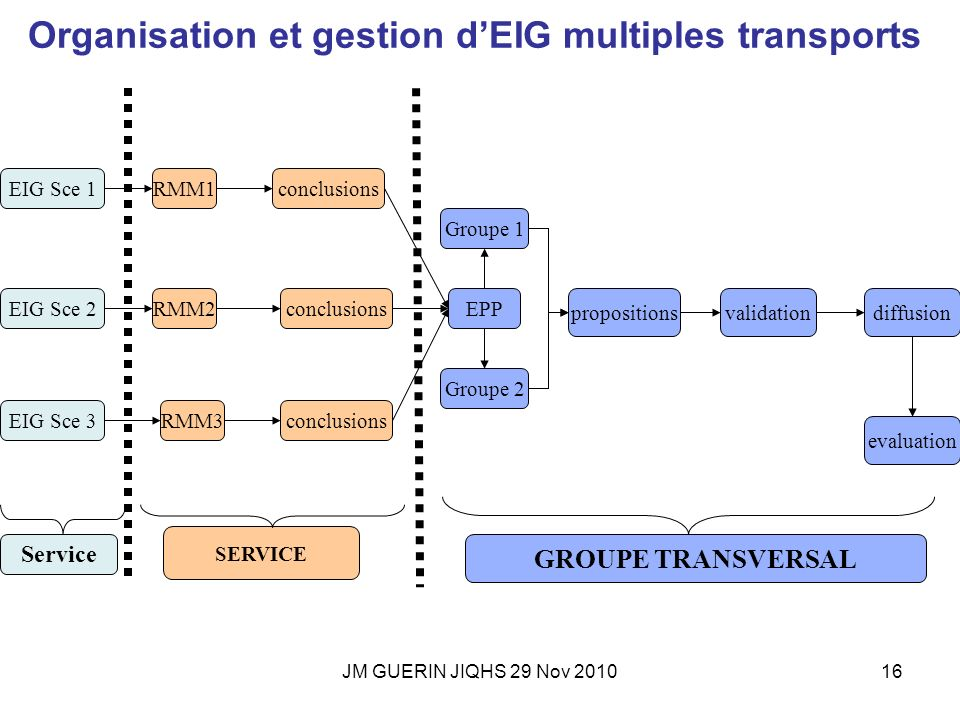 Organisation et gestion d'EIG multiples transports