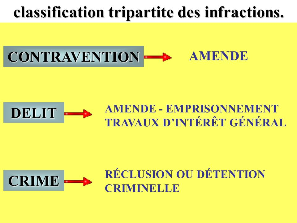 classification tripartite des infractions.