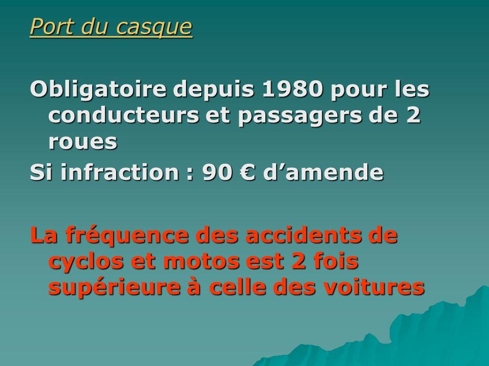 Port du casque Obligatoire depuis 1980 pour les conducteurs et passagers de 2 roues. Si infraction : 90 € d'amende.