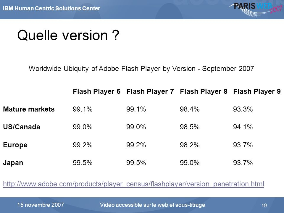 Quelle version Worldwide Ubiquity of Adobe Flash Player by Version - September 2007. Flash Player 6.
