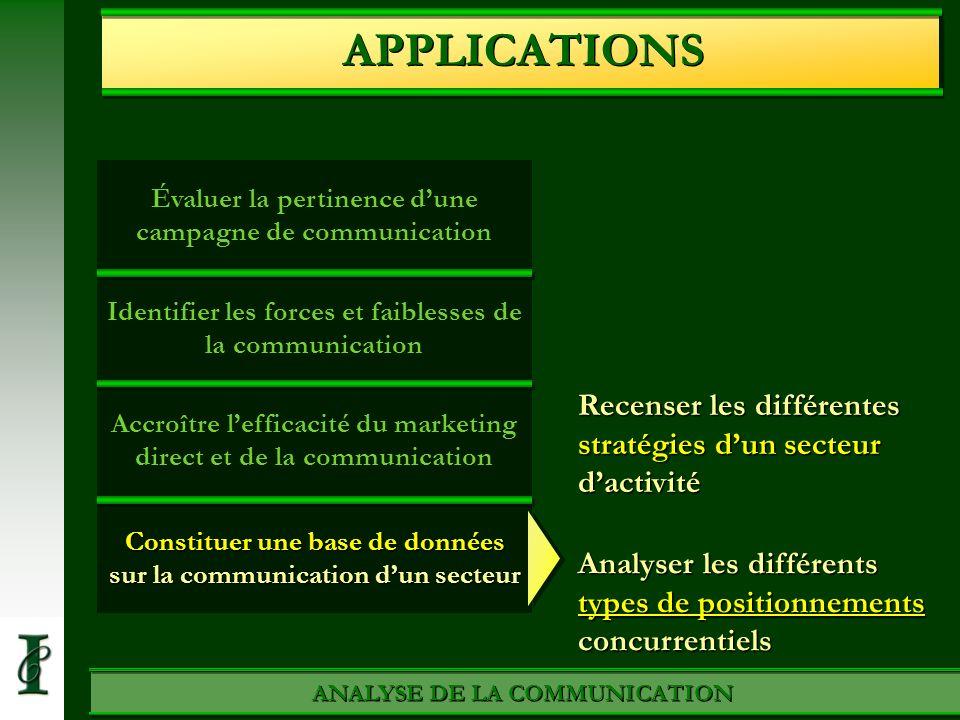 APPLICATIONS Évaluer la pertinence d'une campagne de communication. Identifier les forces et faiblesses de la communication.