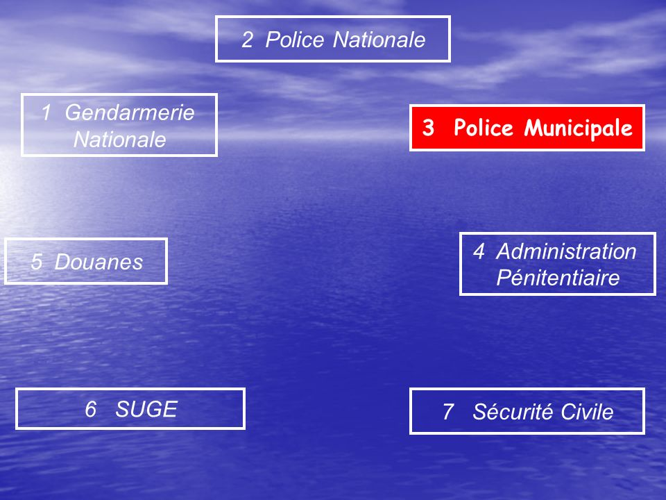 2 Police Nationale 1 Gendarmerie. Nationale. 3 Police Municipale. 4 Administration. Pénitentiaire.