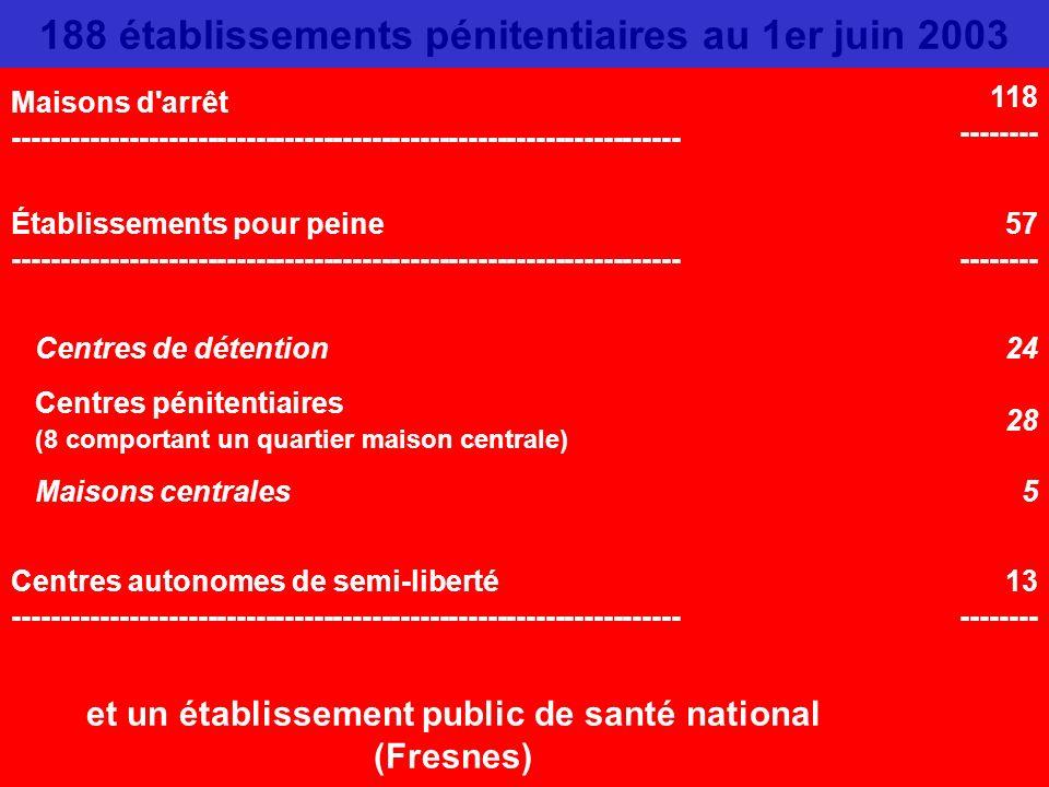 188 établissements pénitentiaires au 1er juin 2003