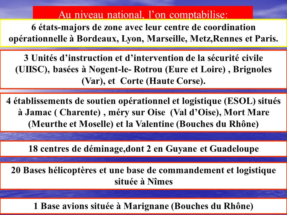 Au niveau national, l'on comptabilise: